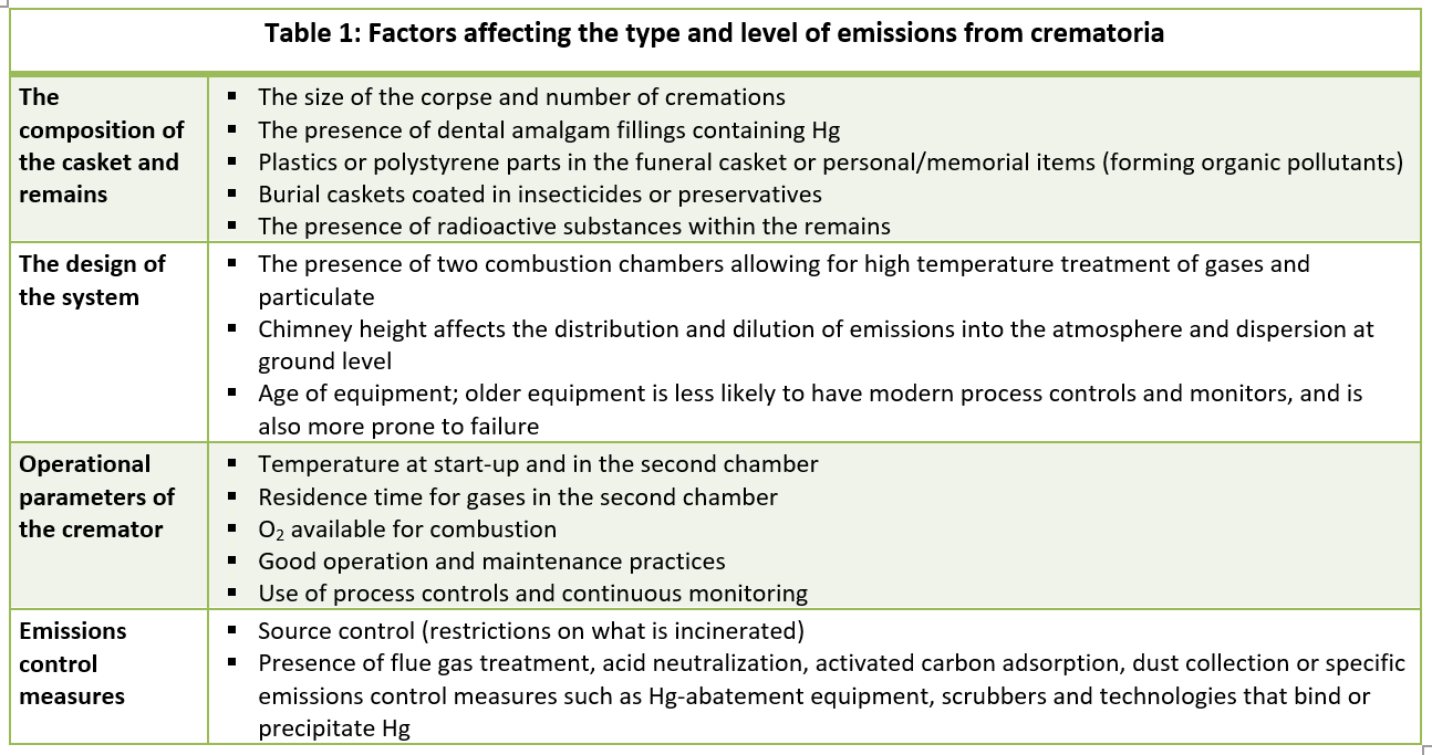 Table 1: Factors affecting the type and level of emissions from crematoria