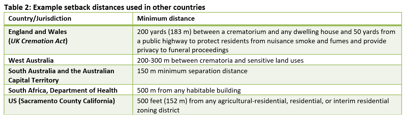 Table 2: Example setback distances used in other countries