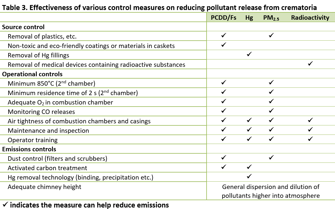 Table 3. Effectiveness of various control measures on reducing pollutant release from crematoria
